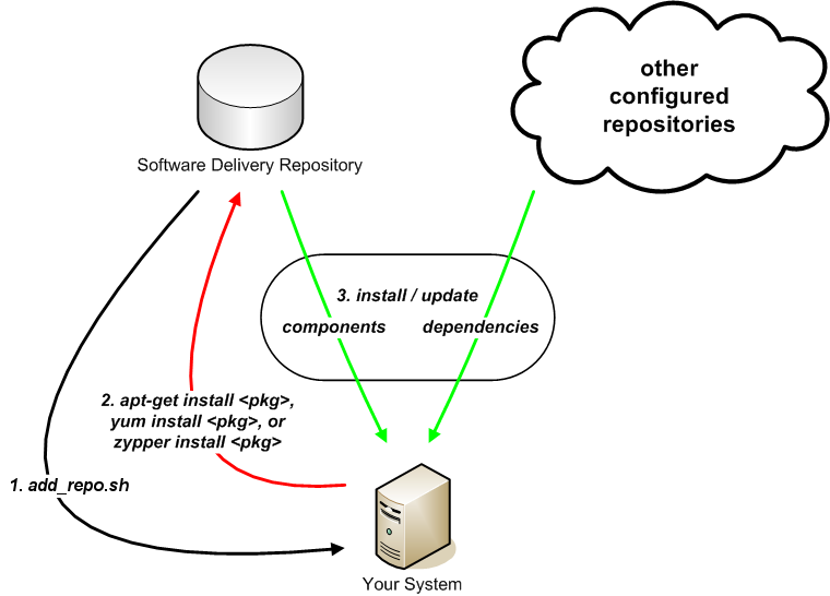 hp software delivery repository